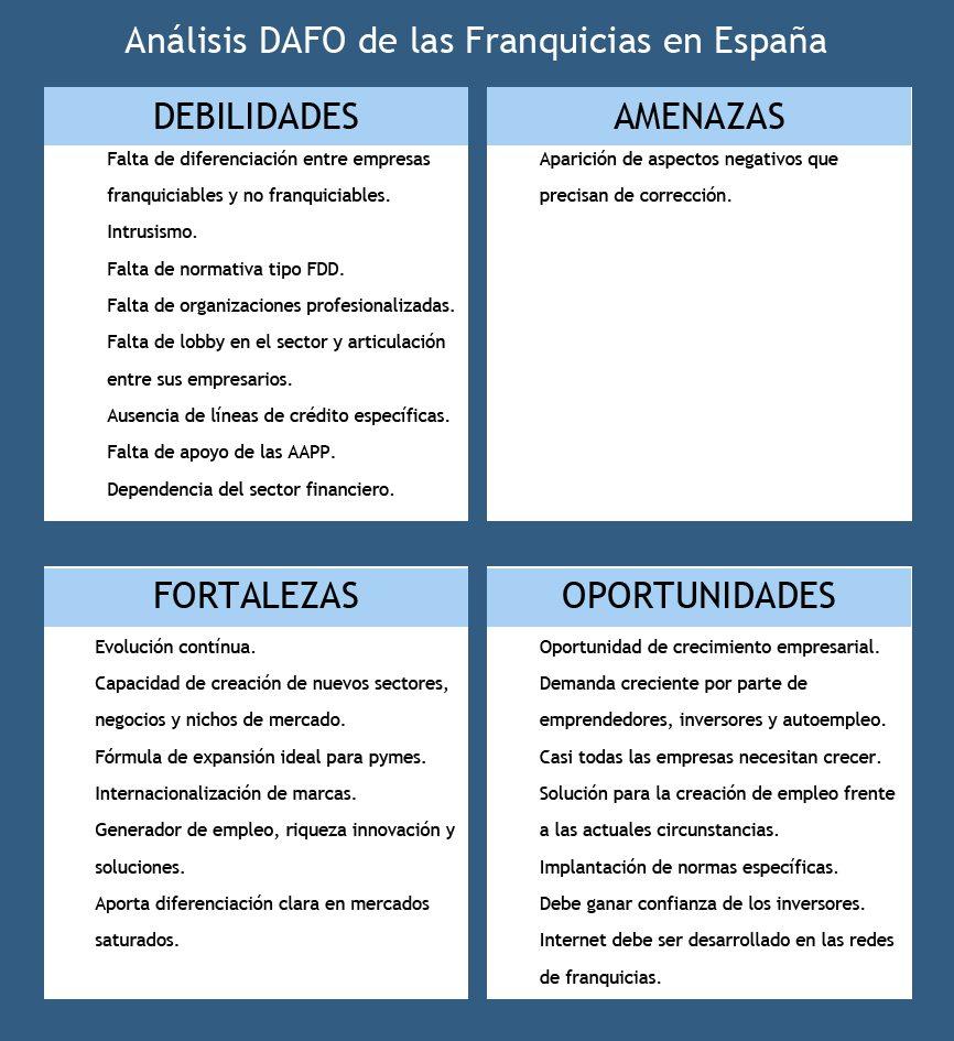 Tormo Franquicias Consulting Group.Análisis DAFO franquicias España